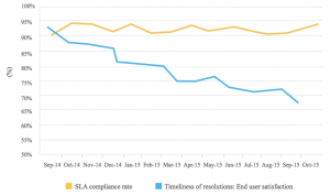 SLA compliance rate ManageEngine
