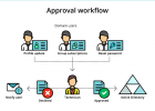 Approval workflow: monitora il self-service in AD