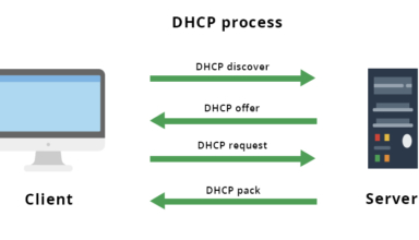 DHCP.